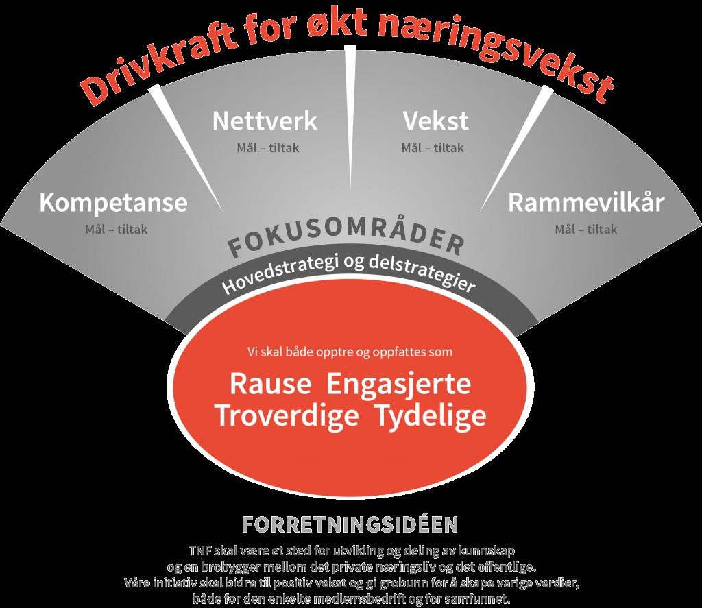 strategivifte Tønsberg Næringsforening
